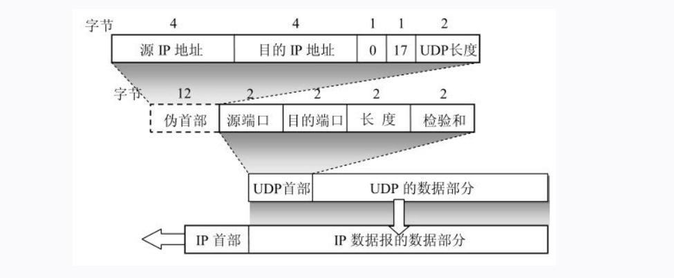 UDP协议头部.png