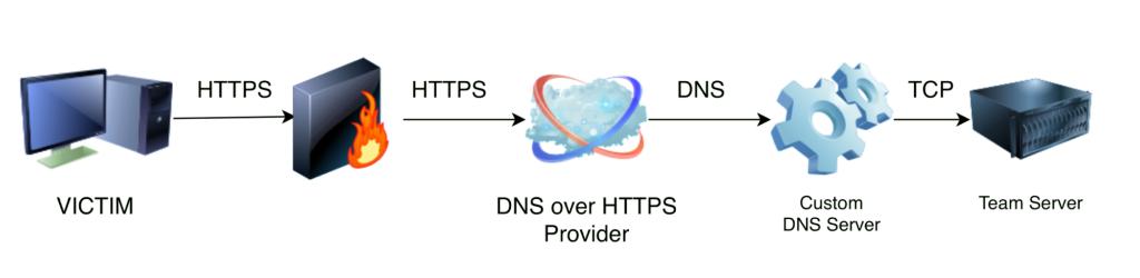 HTTPS的DNS.png